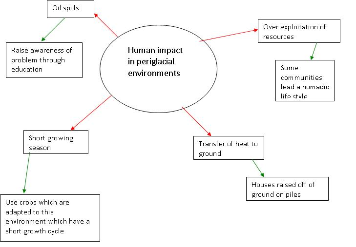 Cold as ice periglacial environments and human activity the diagram above is one i made as an example of what the pupils could create to develop their ideas red arrows indicate the problems and green arrows ccuart Image collections