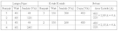 tabel listrik rumah minimalis tipe 54