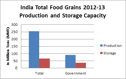 Is the food security bill the answer to india s hunger and