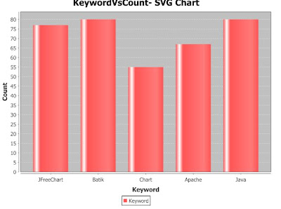 JFreeChart- SVG Bar Chart Example Output - Java Program- Batik