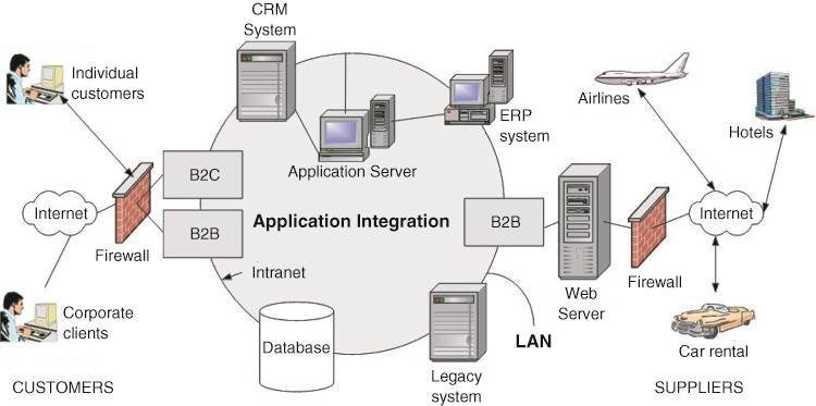 components and infrastructure of information systems The term infrastructure has been used in relation to information technology to denote basic support systems like operating systems, file servers, communication protocols, printers, etc the term was introduced to separate between such underlying support services and the applications using them as the complexity of computing in organizations rose.