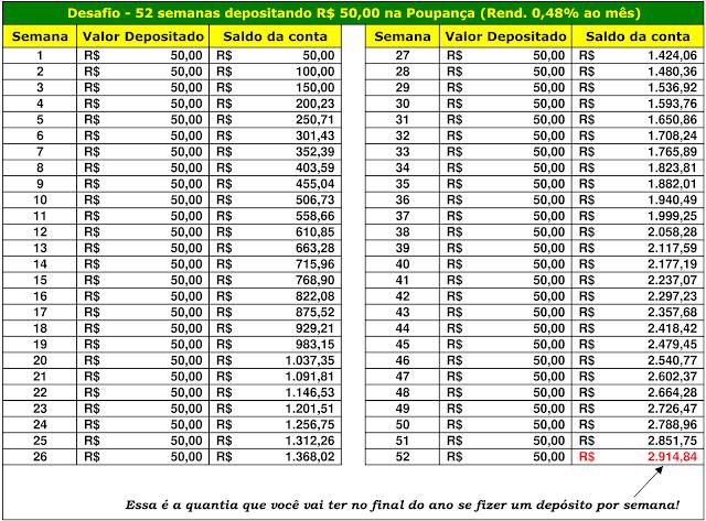 Desafio - 52 semanas depositando R$50,00 na Poupança (Rend. 0,48% ao mês)