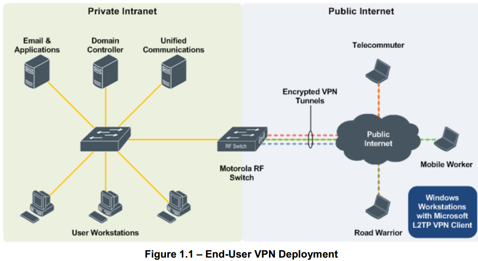 WIFITECHBLOG: WiNG How-To Guide Microsoft L2TP/IPSec VPN Client ...
