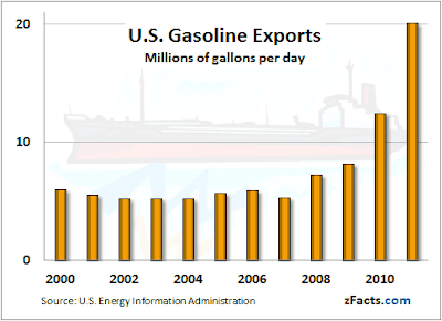 US gasoline exports by year