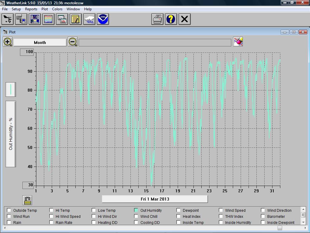 Meteom stoles marzo de 2013 fr o y extremadamente h medo - Humedad relativa espana ...