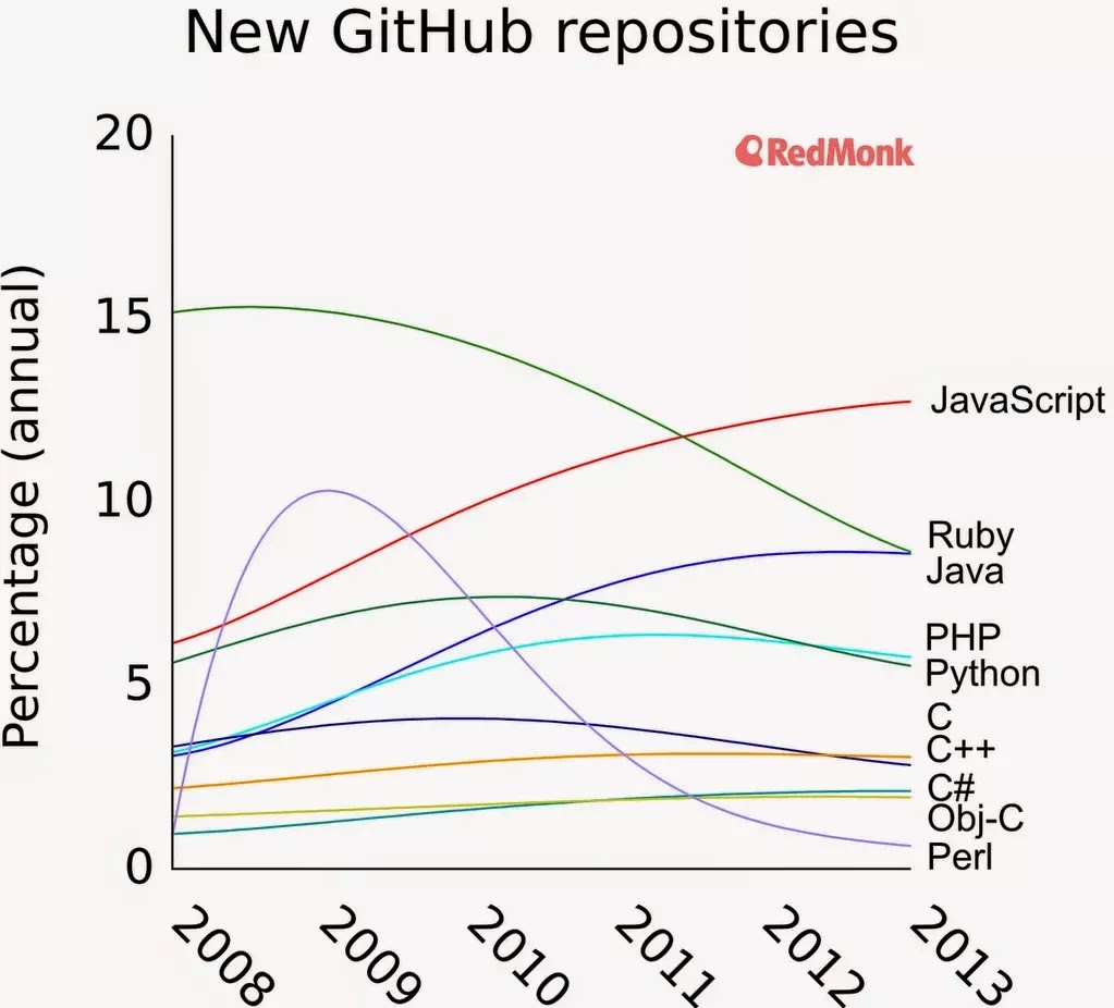new github repositories per languages