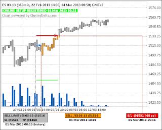Short ES (e-mini S&P 500) (01.03.13) - (closed) - (-60pp)
