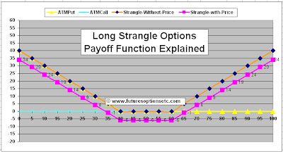 Long Strangle Payoff Function