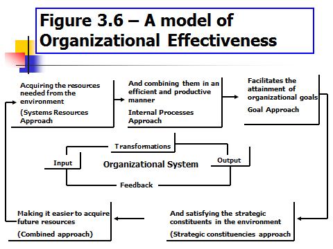 organisation effectiveness internal process approach Factors affecting organizational effectiveness of nursing discover the relationship between organizational effectiveness the internal process approach.