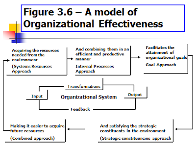 attainment of organizational goals There are two important ideas in this definition: (1) the four functions of planning, organizing, leading, and controlling and (2) the attainment of organization goals in an effective and efficient manner.
