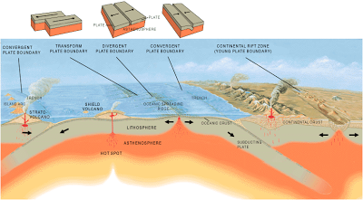 A graphic depicting a cross-section of the Earth's mantle and crust, with contintental plates in different situations of sliding beneath one another, forming mountains, or pulling apart at the middle.