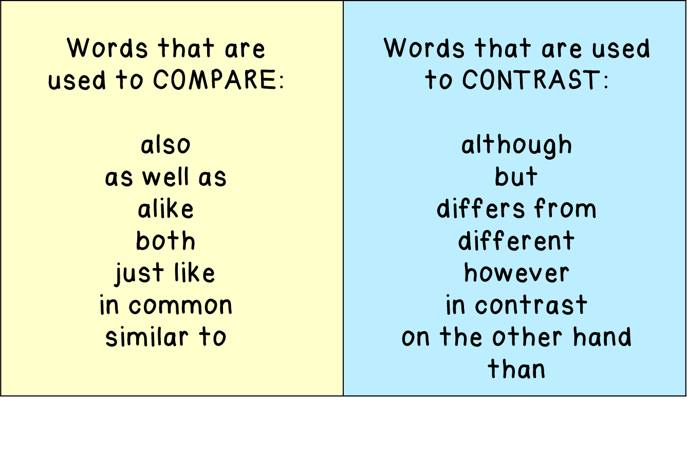 words to use for compare and contrast essays The comparative essay allows a writer to compare and contrast the features of two subjects (two people, two things, two places, two ideas, two results, etc) once the similarities and differences between the two subjects are researched and noted, the topic almost suggests itself, and the facts are at the writer's fingertips.