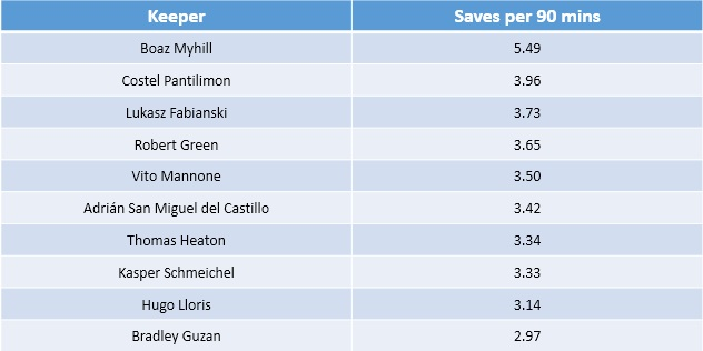 FPL - Saves per match