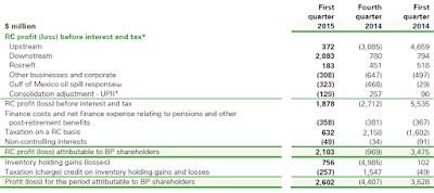 BP, Q1, 2015, segment, profit