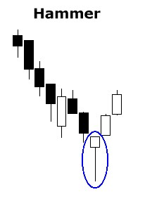 contoh Hammer candle pattern gambar