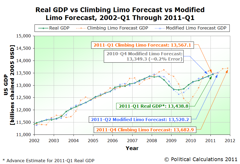 Real GDP vs Climbing Limo Forecast vs Modified Limo Forecast, 2002-Q1 Through 2011-Q1