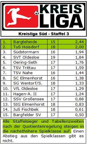 Kreisliga Süd - Staffel 3