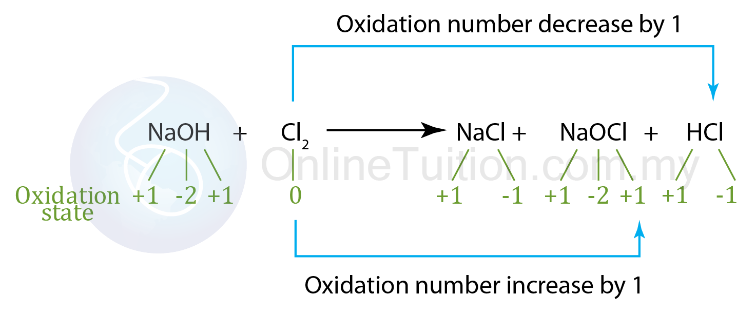 Oxidation and reduction in term of changes of oxidation state in this example we can see that the oxidation state of chlorine has increased and also decreased gamestrikefo Image collections