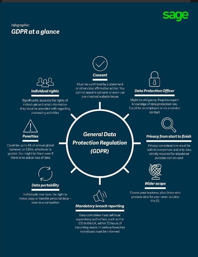 Apakah GDPR
