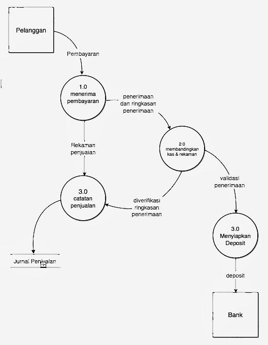 Sistem informasi akuntansi januari 2014 pada kali ini kita akan menganalisis sebuah data flow diagram dari data penjualan diagram diatas merupakan salah satu diagram level 0 atau logical data ccuart Choice Image