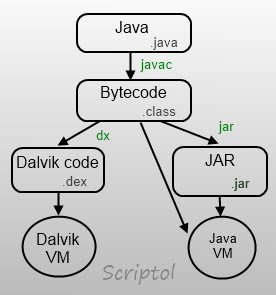 java machine android