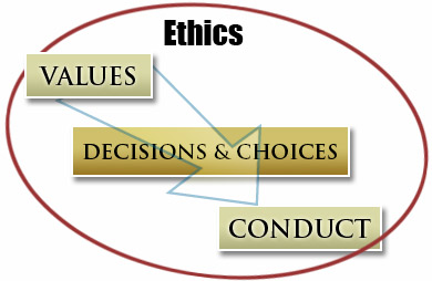 ethics in business research paper