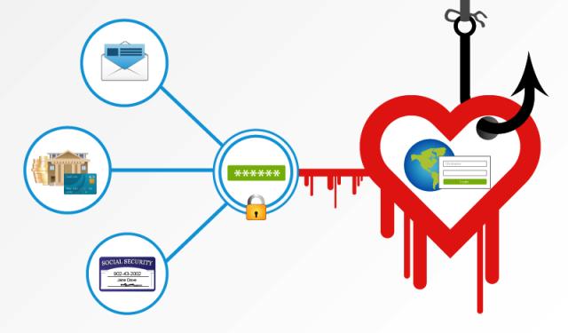 Daftar Situs yang dapat Terinfeksi HeartBleed