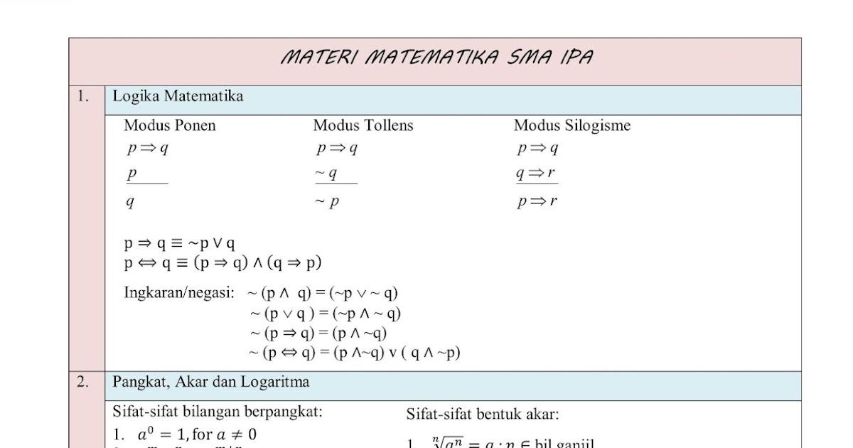 Beladina27 Rangkuman Materi Matematika Sma