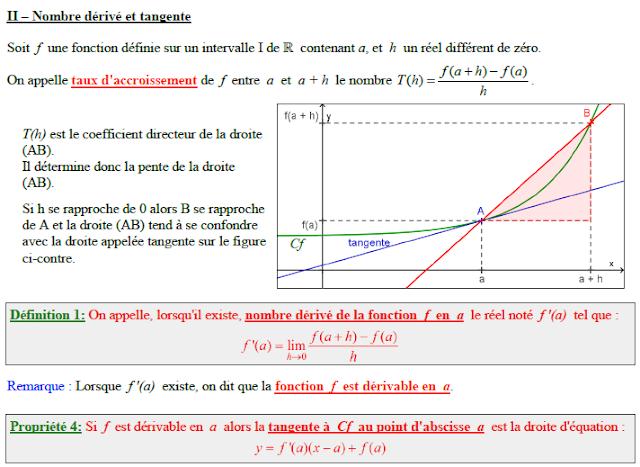 Cours Maths: Notion de Dérivée ~ Blog Aide Maths