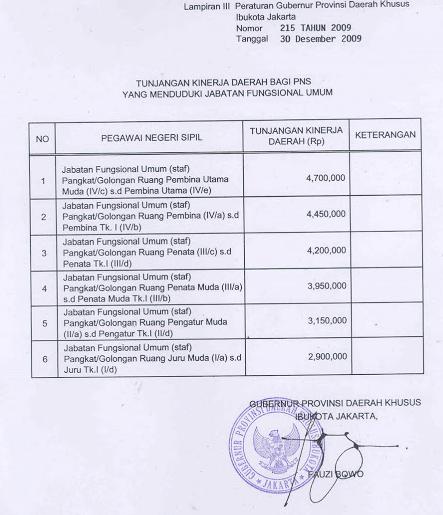 Berikut+Tunjangan+Kinerja+Daerah+%28TKD%29+Jakarta
