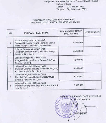Berikut+Tunjangan+Kinerja+Daerah+(TKD)+Jakarta