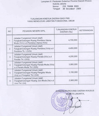 Berikut+Tunjangan+Kinerja+Daerah+(TKD)+Jakarta Daftar Tunjangan PNS 2013 Terbaru