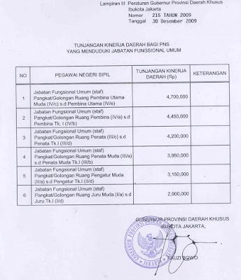 Tunjangan Kinerja Daerah (TKD) DKI Jakarta