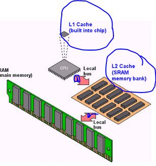 the importance of a memory Memory management requires that the programmer provides ways to  dynamically allocate portions of memory to programs, when requested,.