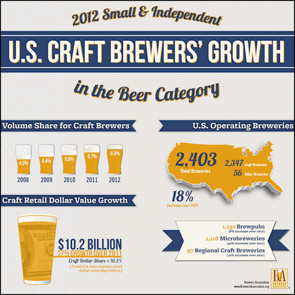 2012 Craft Beer Growth