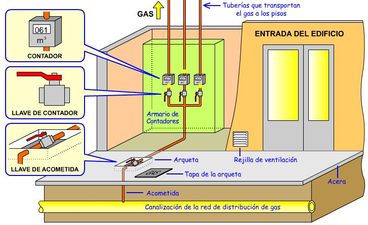 Cuarto tecnolog a e s o instalaciones de gas y calefacci n for Calefaccion electrica o gas natural