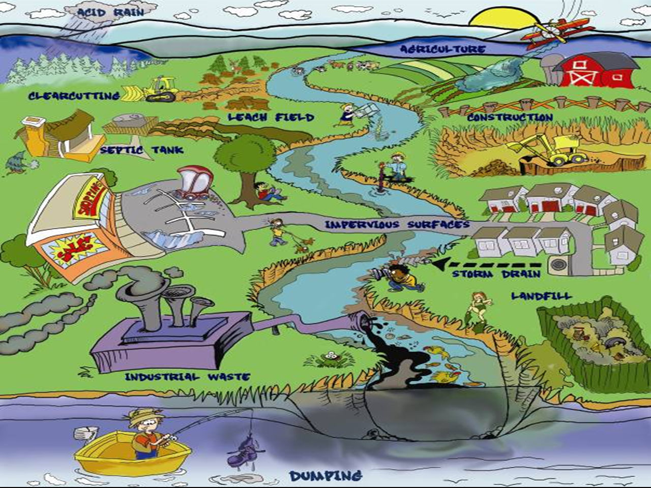 On Air Pollution Sources Diagram on Farm Vs City Worksheet For Kindergarten