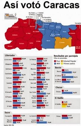 Fortaleza geopolítica del chavismo en Caracas