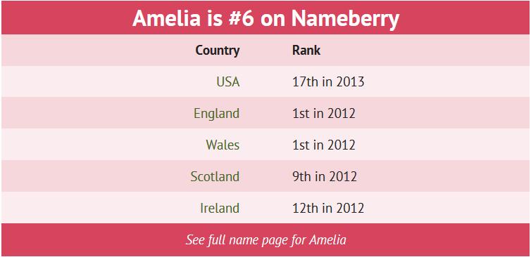 Aku Amelia. Korang Siapa?