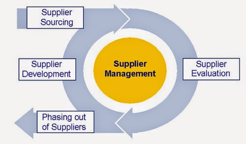vendor management essays Procurement essay competition - enter to win $1,000 +1 888 237 9801 +44 (0)560 307 4470 vendor management information and compliance inventory control.
