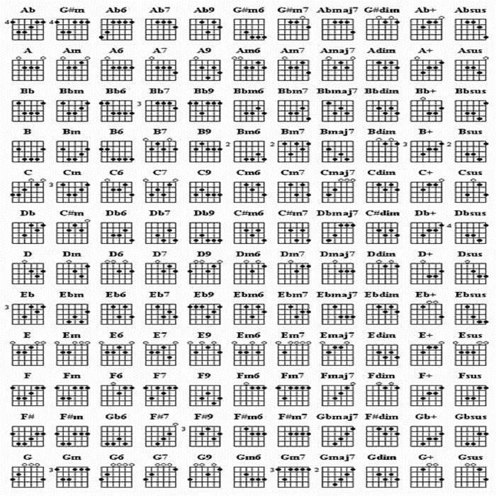 Mandolin Chord Chart. Free Mandolin Chord Chart Easy Beginner