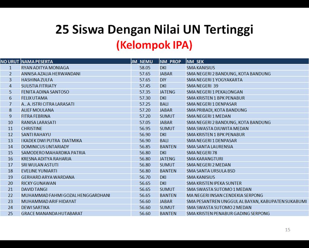 25 Siswa Nilai Tertinggi Jurusan IPA