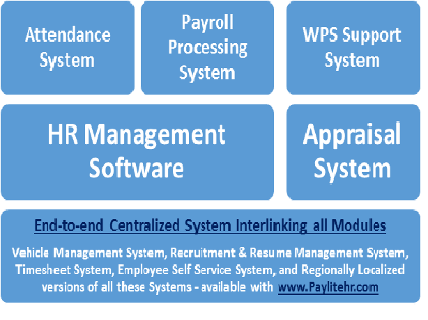 HR Management Software Process
