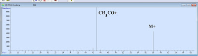 electron impact mass spectrum of acetone