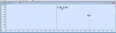 electron impact mass spectrum of acetone