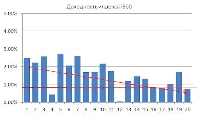 График доходности индекса i500