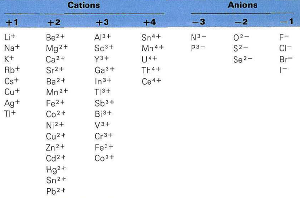 Tricks to Remember the Polyatomic Ions | Sciencing