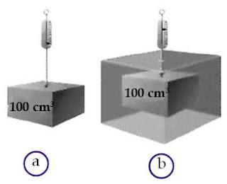 (a) Balok aluminium dengan volume 100 cm3 di udara. (b) Balok aluminium dengan volume 100 cm3 ditimbang di dalam air Apakah beratnya sama?