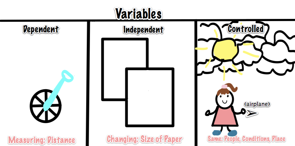 Dependent+Variable+Science Dependent Variable Science Examples Unit 1 ...