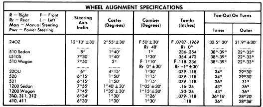 Repair manuals 1962 72 nissan datsun wheel alignment guide for Mercedes benz wheel alignment specifications